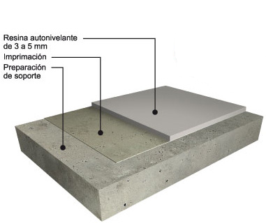 Pavimento industrial autonivelante 1